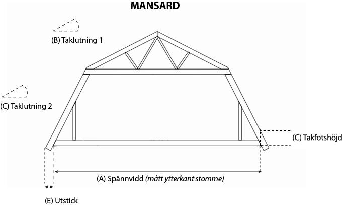 MANSARD-med-mått2