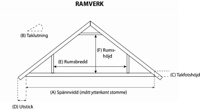 RAMVERK-med-mått2